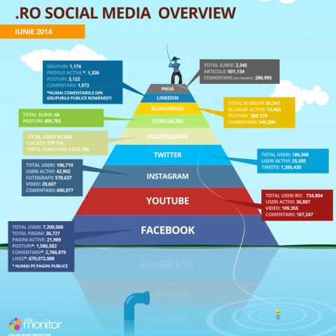 infographic_piramida_iunie_2014