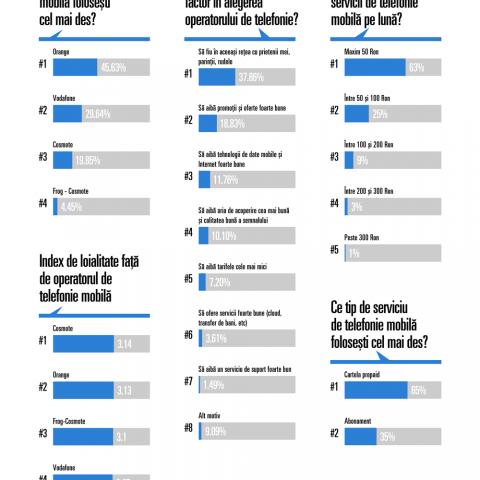 infographic_telefonie_operatori
