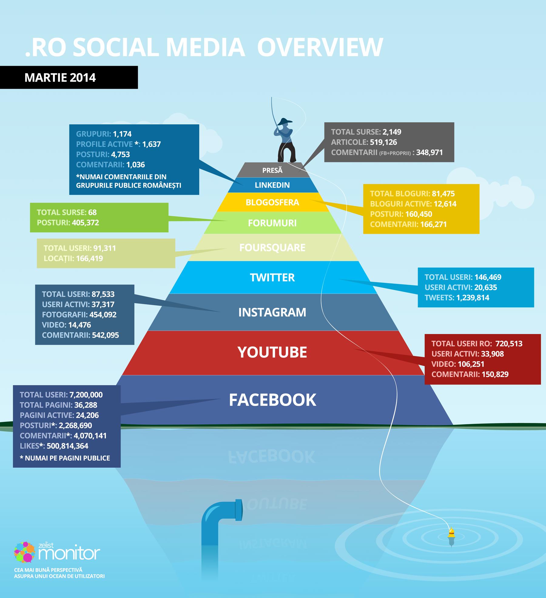 infographic_piramida_martie_2014