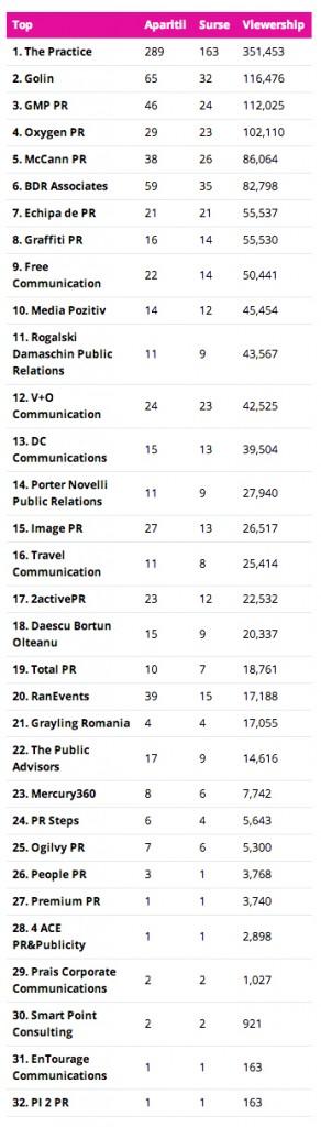 top-vizibilitate-agentii-de-PR-septembrie-20142