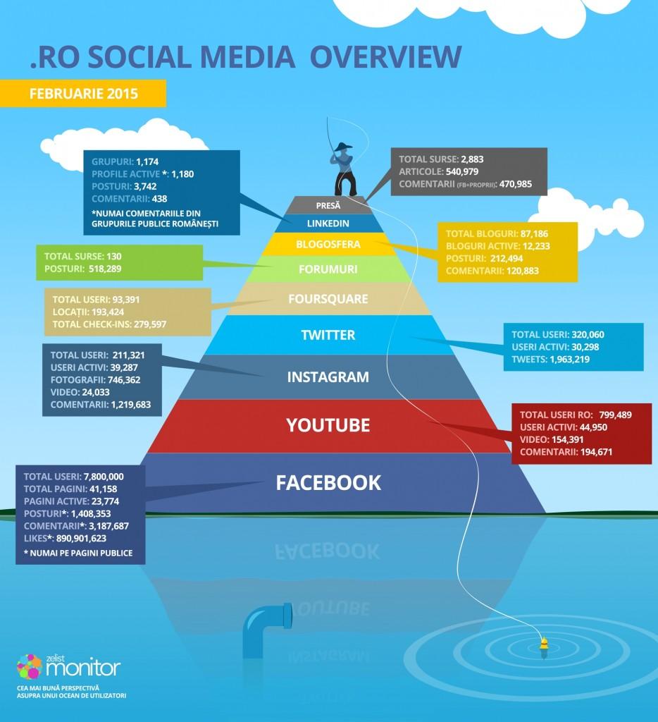infographic_piramida_februarie_2015