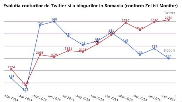 twitter-vs-bloguri-600x336