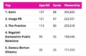 cele-mai-vizibile-agentii-de-PR-din-Romania-mai-2015