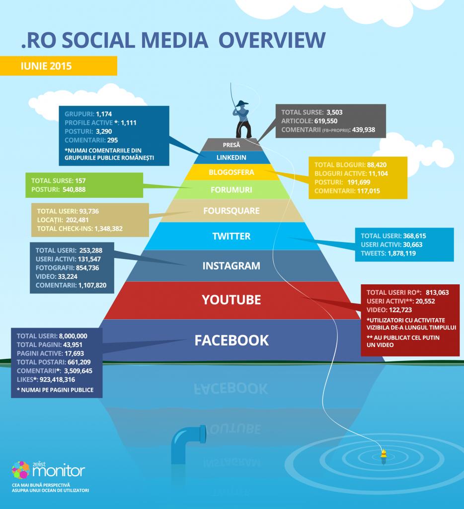 infografic-piramida