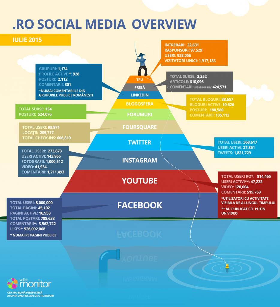 infographic_piramida_iulie_2015