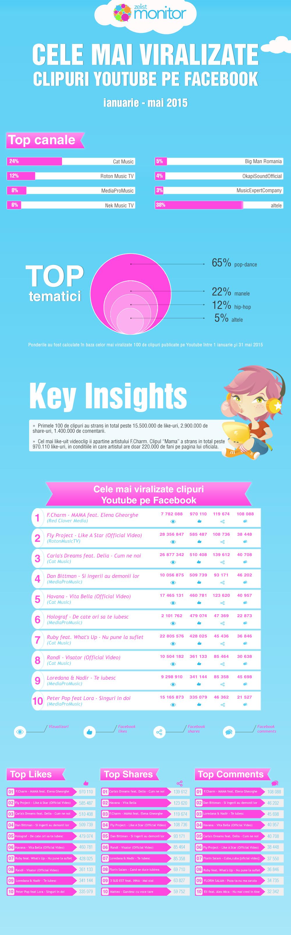 Cele-mai-viralizate-clipuri-de-pe-Youtube-pe-Facebook-Infografic1